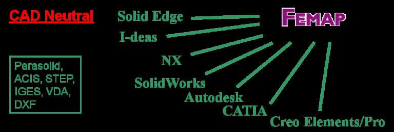 FEMAP整合CAD
