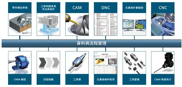 合研科技代理NX CAM 軟體-NX CAM 應用