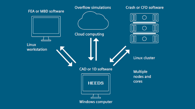 CAE最佳化軟體