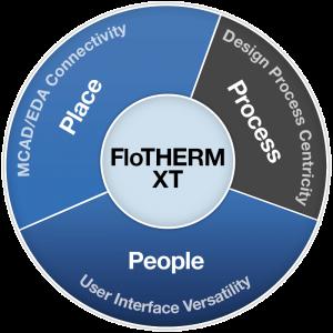 flotherm XT