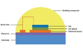 LED晶片熱阻量測-3